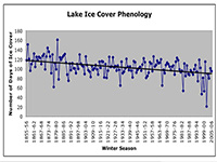 A graph shows Lake Ice Cover Phenology from 1855 to 2006.